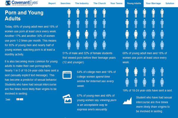 آمار جستجوهای اینترنتی مستهجن جوانان و بزرگسالان به گزارش Covenant Eyes