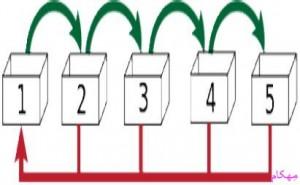 مهکام-جعبه لایتبر- جی 5 -یادگیری-حافظه بلند مدت