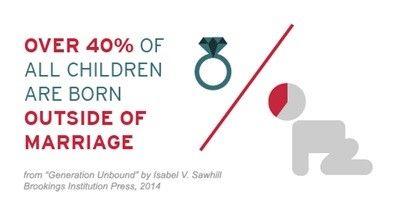 40درصد کودکان خارج از ازدواج متولد شدهاند