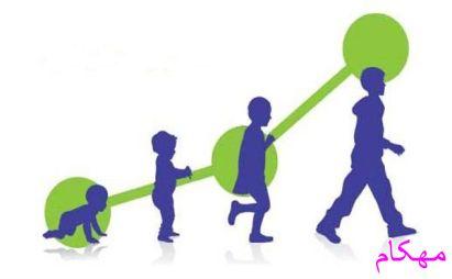 نظریه های رشد کودک-اریکسون-پیاژه-فروید-کولبرگ-مهکام مجله اینترنتی آموزش خانواده