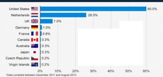 60درصد هاست سایت های مستهجن در آمریکا است.