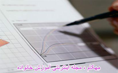www.mehcom.com-تعبیر و تفسیر گروه نگار (سوسیومتری) و کاربرد آن در مشاوره