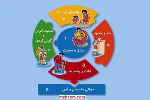 استراتژی برخورد با کودکان-از تولد تا پنج سالگی