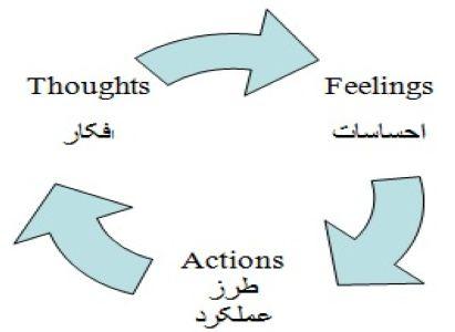 درمان شناختی رفتاری - cbt - Cognitive behaviour therapy