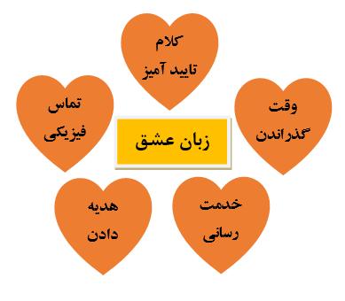 پنج زبان عشق از نظر دکتر گری چاپمن