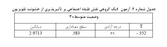 جدول شماره 2