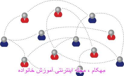 www.mehcom.com-گروه سنجی چیست ؟ شرایط و روش های گروه سنجی